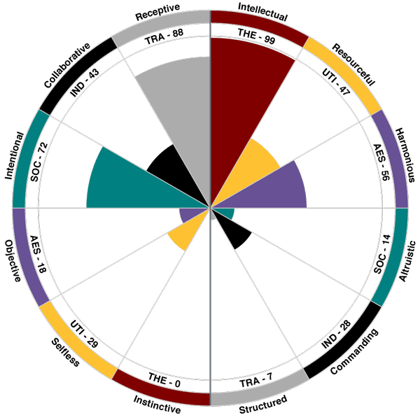 Five Sciences Tti Success Insights The success insights wheel is a product by tti and is not the disc as marston designed it. five sciences tti success insights
